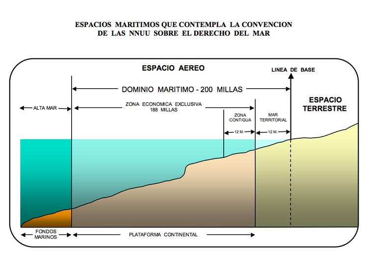 Esquema de las zonas marítimas. Extraído de Historia diplomática de Venezuela