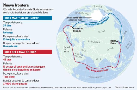 Comparación entre el paso del Nordeste y la ruta del canal de Suez. Extraído de The Wall Street Journal